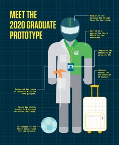 Meet the 2020 graduate prototype