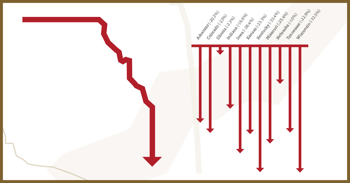 Outline of the state of Missouri with graph to the right showing midwest public higher ed support decline